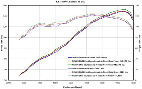 Ktm 1190 Adventure Dyno Remus Hexacone Slip On Exhaust Ktm 1190 Adventure R