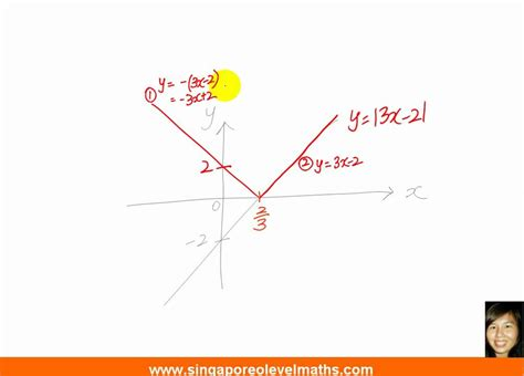 R Drawing Graphs by Gce O Level A Maths How To Sketch A Modulus Graph