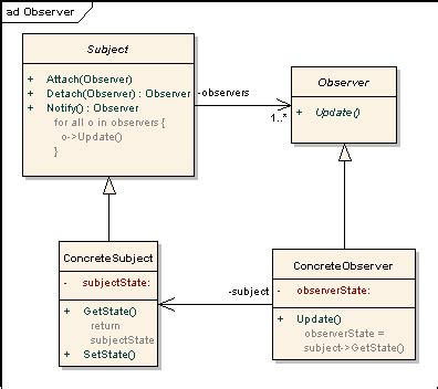 is java listener and observer pattern exle d murli design pattern in simple exles