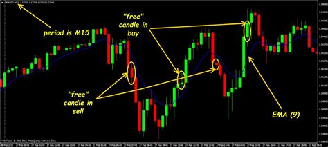 candlestick pattern scalping quot free candle quot 15 minute strategy for confident beginners