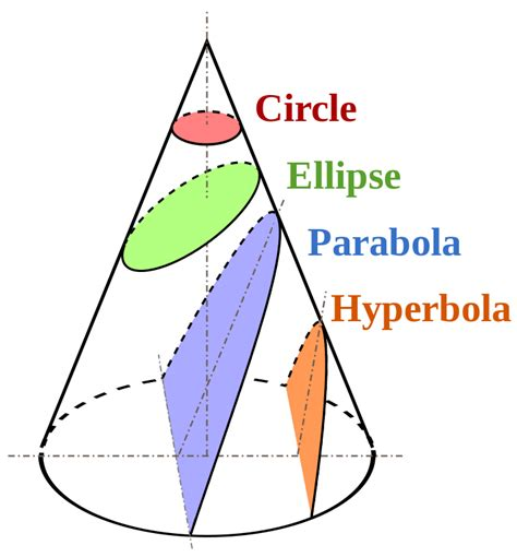 how many conic sections are there how many points does it take to define sarcastic resonance