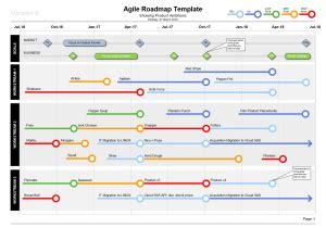 Powerpoint Agile Roadmap Template 4 Agile Formats Agile Roadmap Powerpoint Template