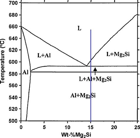 mg si phase diagram calculated equilibrium al mg 2 si phase diagram