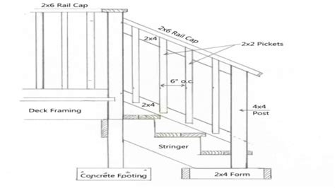 Interior Handrail Height Code by Stair Handrail Height Interior Railing Code Standard