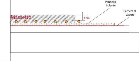 peso riscaldamento a pavimento il massetto su impianto di riscaldamento a pavimento o