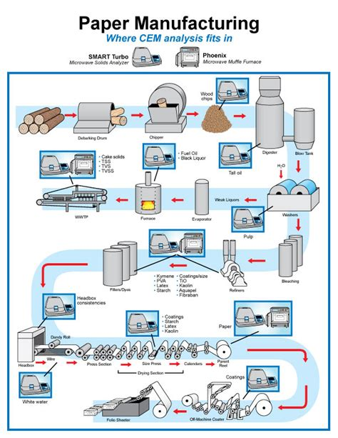 Paper Process Diagram - post a wealth from waste