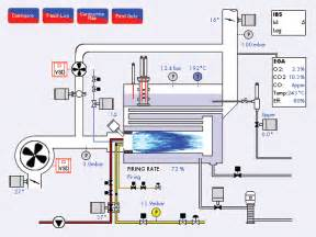 Exhaust Gas Recirculation System Animation Complete Boiler Including Safeguard Tds And