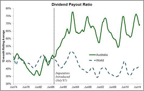 Franking Credit Formula Australia do franking credits matter cuffelinks