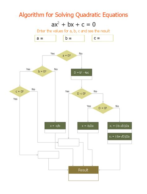 flowchart for solving quadratic equation algorithm with flowchart create a flowchart