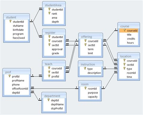 database schema diagram schema diagram for augustana academics
