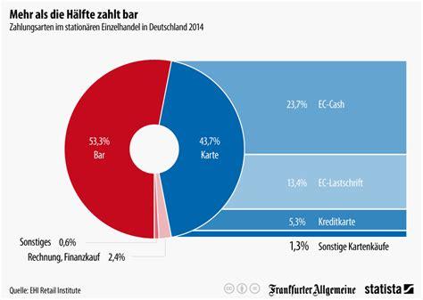 auszahlung kredit hauskauf wir deutschen und das bargeld interessante statistiken