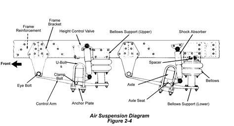 semi truck suspension diagram semi trailer suspension parts diagram quotes