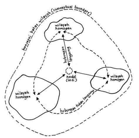 membuat npwp beda wilayah soetriono konsepsi wilayah atau region