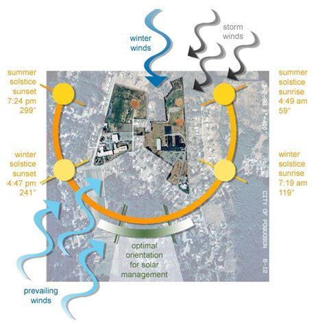 site diagrams sera architects site analysis diagrams ecofutures inc