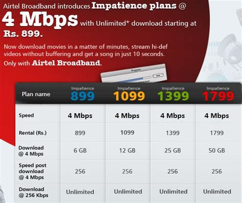 best home internet plans in bangalore aruninte blog airtel broadband plans 2mbps impatience