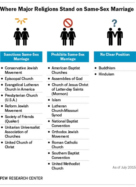 Amazing List Of Churches That Support Gay Marriage #1: FT_15.07.01_religionsSSM.png