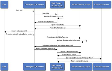 oauth 2 0 flow diagram hosting an oauth2 0 service in passport js with mongoose