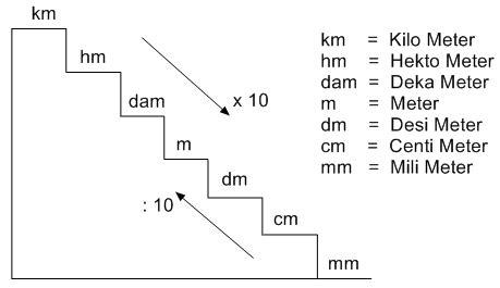 converter panjang contoh konversi satuan ukuran panjang
