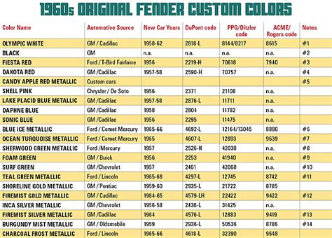 fender guitar colors fender custom colors in the 1960s vintage guitar 174 magazine