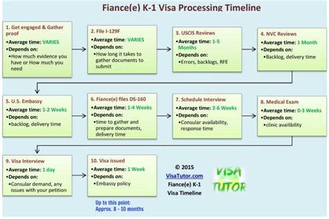 k1 visa flowchart how does the k1 visa take 171 visa tutor