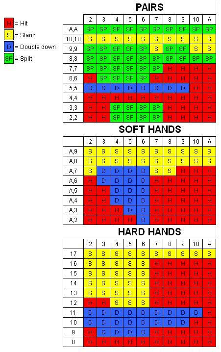 basic strategy chart  playing blackjack
