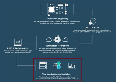 how to analyze data with ibm s watson iot dzone iot