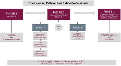 Mba Real Estate Career Path by Saskatchewan Real Estate Commission Education