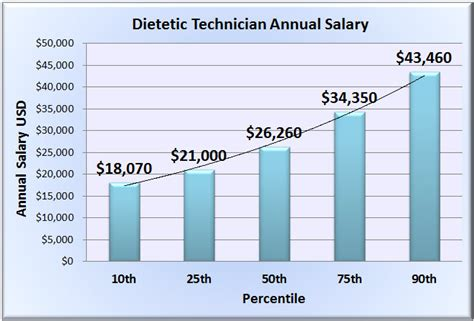 Diet Tech by Dietetic Technician Salary Wages In 50 U S States