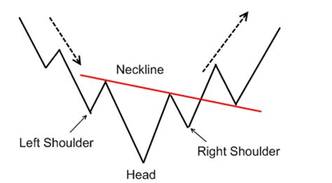 reversal patterns head and shoulders head and shoulders pattern