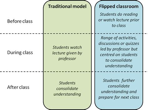 flipped classroom lesson plan template flipping the classroom how to make lectures engaging and