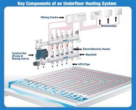 energy by design heating