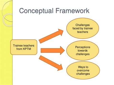 challenges in teaching a study of the challenges faced by trainee teachers of kptm