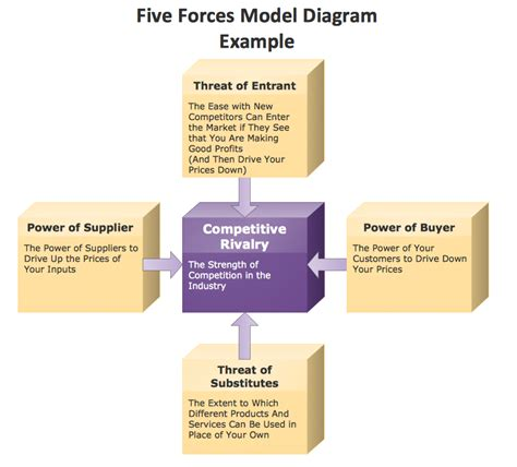 Conceptdraw Sles Marketing Charts And Diagrams 5 Forces Model Template