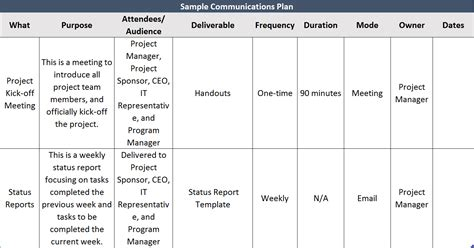 communication matrix template project management two ways to enhance your toolkit for stakeholder
