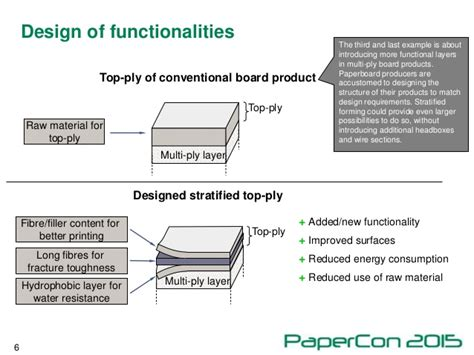 design effect of stratified sling stratified forming as a tool for resource efficient
