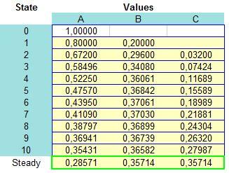 cadenas de markov distribucion limite distribuci 243 n l 237 mite o estacionaria de una cadena de markov