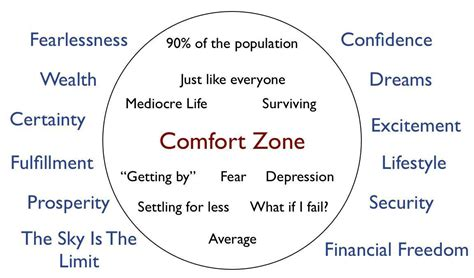 comfort zone test life is a journey comfort zone and you let s get