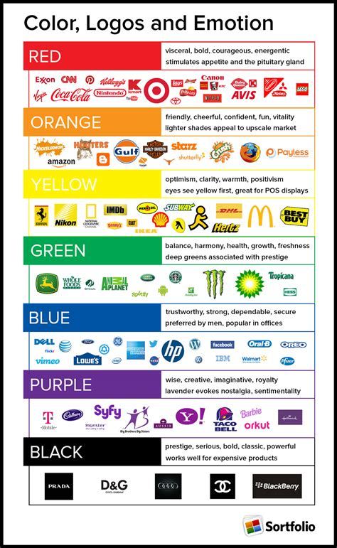 psychological effects of color colors logos emotions id info color pinterest