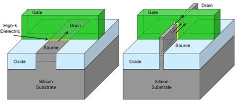 3d tri gate transistor pdf intel s 22nm tri gate transistors