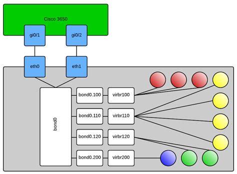 tutorial linux bridge kvm networking bond bridge with vlans bits of arrogance