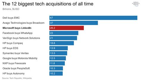 Five Of The Technology Industry S Biggest Political - these are the 12 biggest tech acquisitions of all time