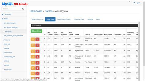 mysql database admin and reports manage database and
