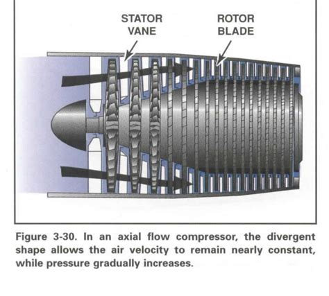 Compressor Section Of A Gas Turbine Engine by Singlestageturbojet