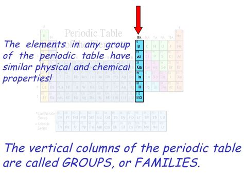 Vertical Columns On The Periodic Table by History Periodic Table