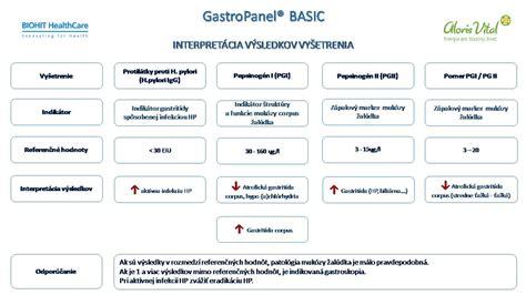 gastropanel test gastro panel aloris vital s r o