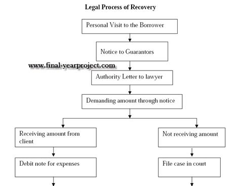 Procedure Of Mba After M by Npa And Recovery Process With Respect To Small Scale