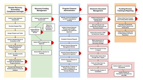 disaster recovery flowchart disaster recovery flowchart exles pictures to pin on