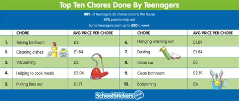 Ideas For A Girls Bedroom top ten chores done by teenagers and how much they are