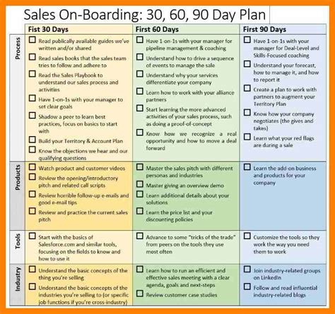 Exle Of A 30 60 90 Day Business Plan Dailynewsreport970 Web Fc2 10 30 60 90 day sales plan exles homed