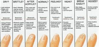 nail salon faqs skin problems center medical jessica nails nz nail analysis chart jessica nails nz